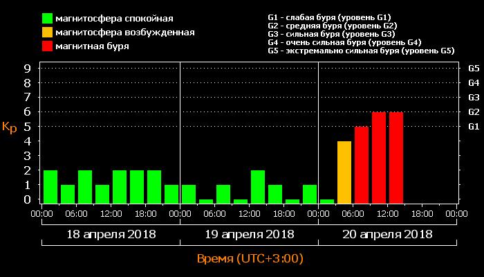 Происходящая магнитная буря стала самой крупной в этом году. Событие продолжается.