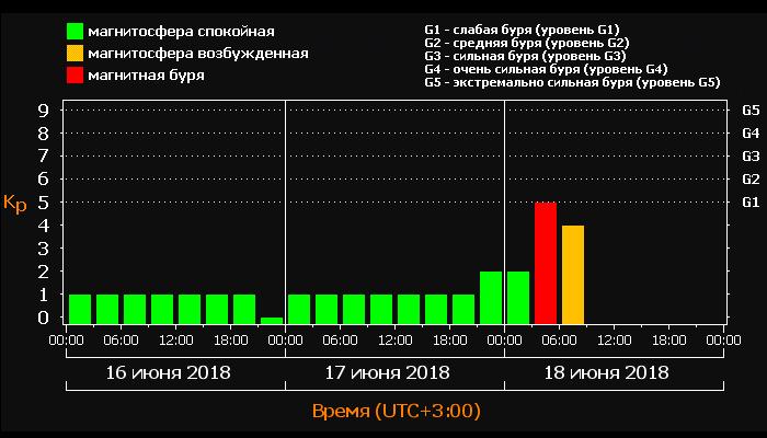 Утром 18 июня произошла слабая магнитная буря. Следующие магнитные бури ожидаются 28 и 29 июня.