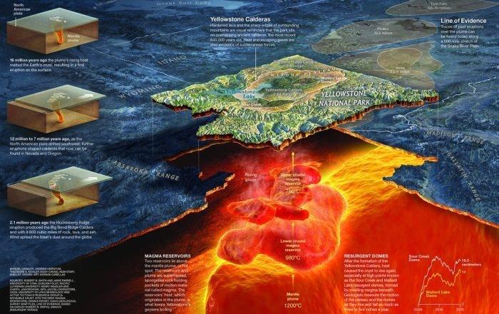 В Йеллоустоуне новые трещины, где наверх пробивается новый вулкан. Район срочно закрыт.