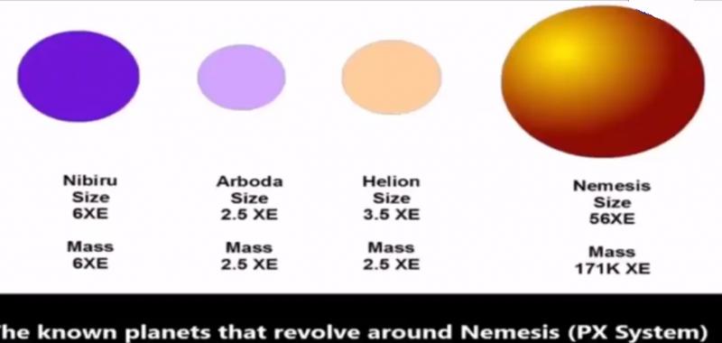 Замечания по поводу косвенных доказательств существования планеты-Х - Нибиру - Сириус С в Солнечной системе