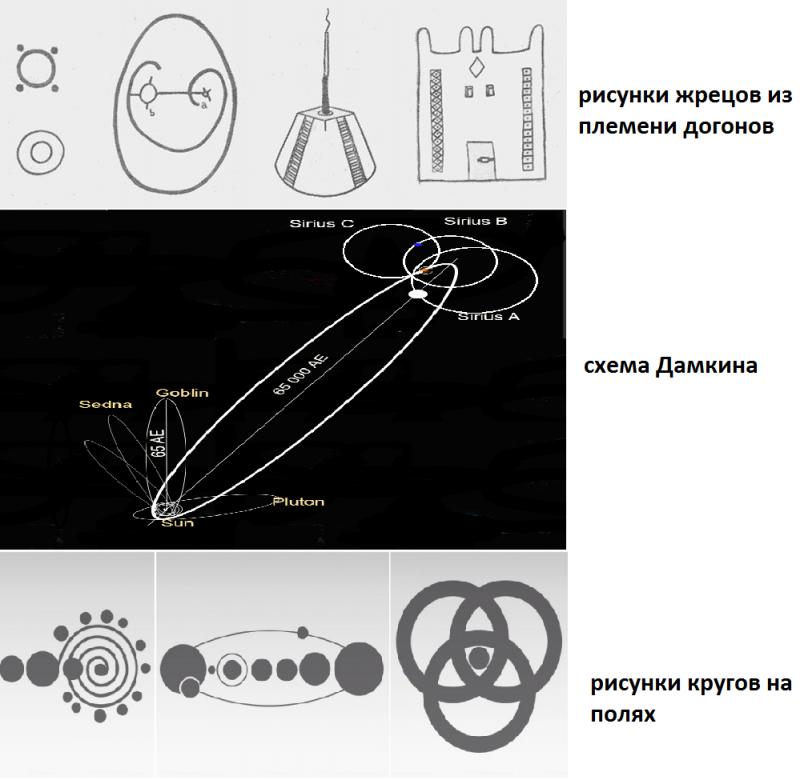 Влияние космических знаний чужих богов на религиозное сознание землян